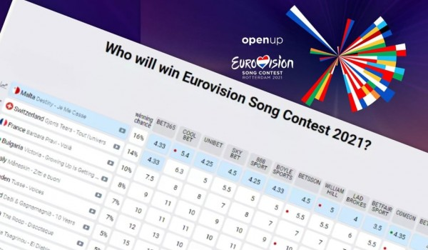 Eurovision 2021 betting odds:  Which entries are the bookies' favorites up to date