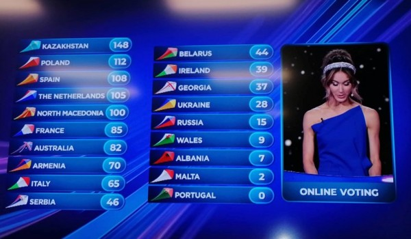 Junior Eurovision 2019: The full jury and online voting results