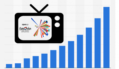 Eurovision 2021: The viewing figures for this year's contest
